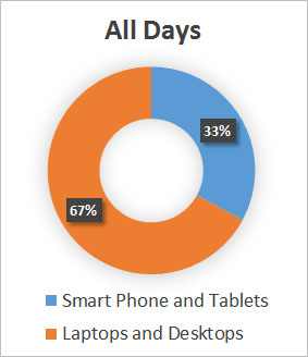 Mobile visits account for 1/3 of all web site traffic.