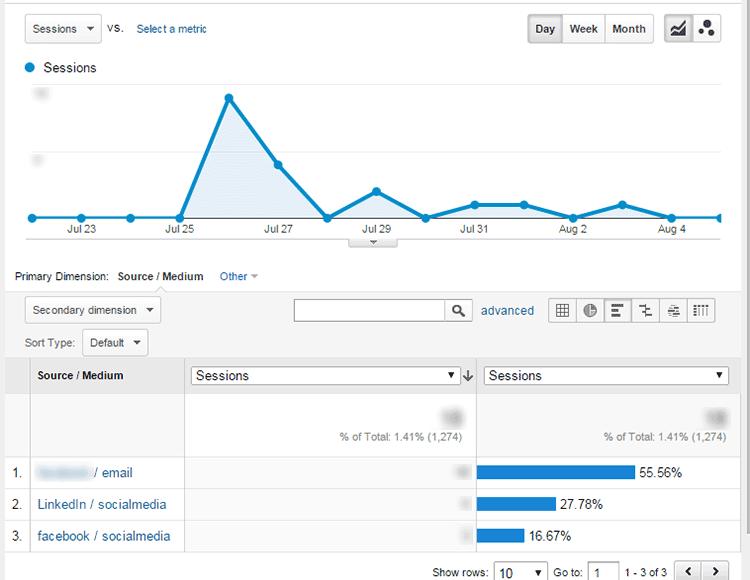 Google Analytics Campaign View