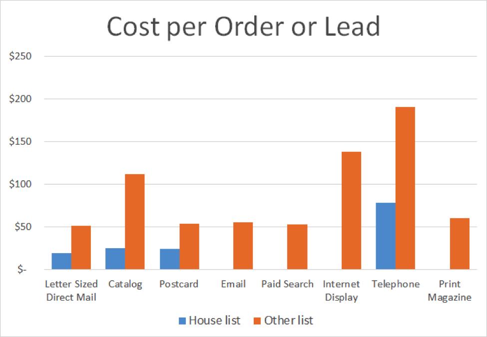 direct mail performance metrics