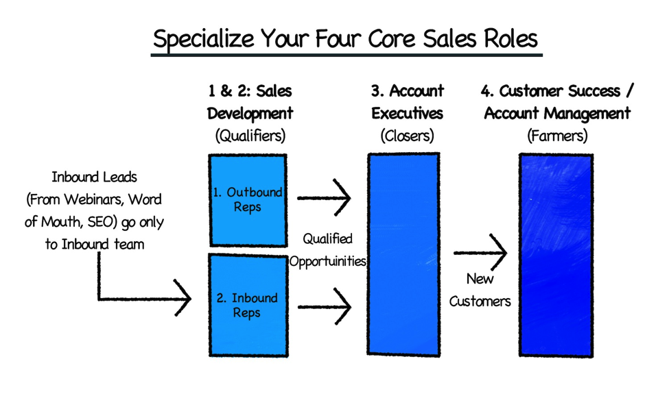 four core sales roles