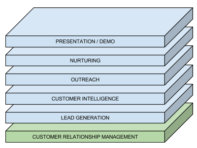 sales stack technologies