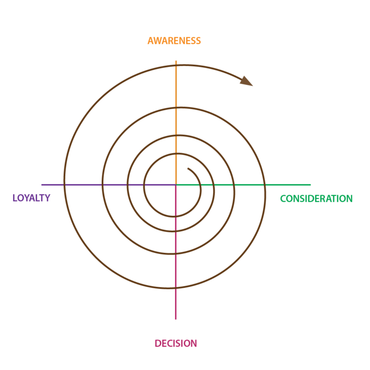 Spiral Marketing Continuous Improvement