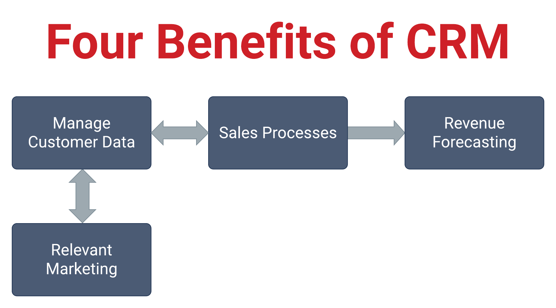 Four CRM Benefits banner