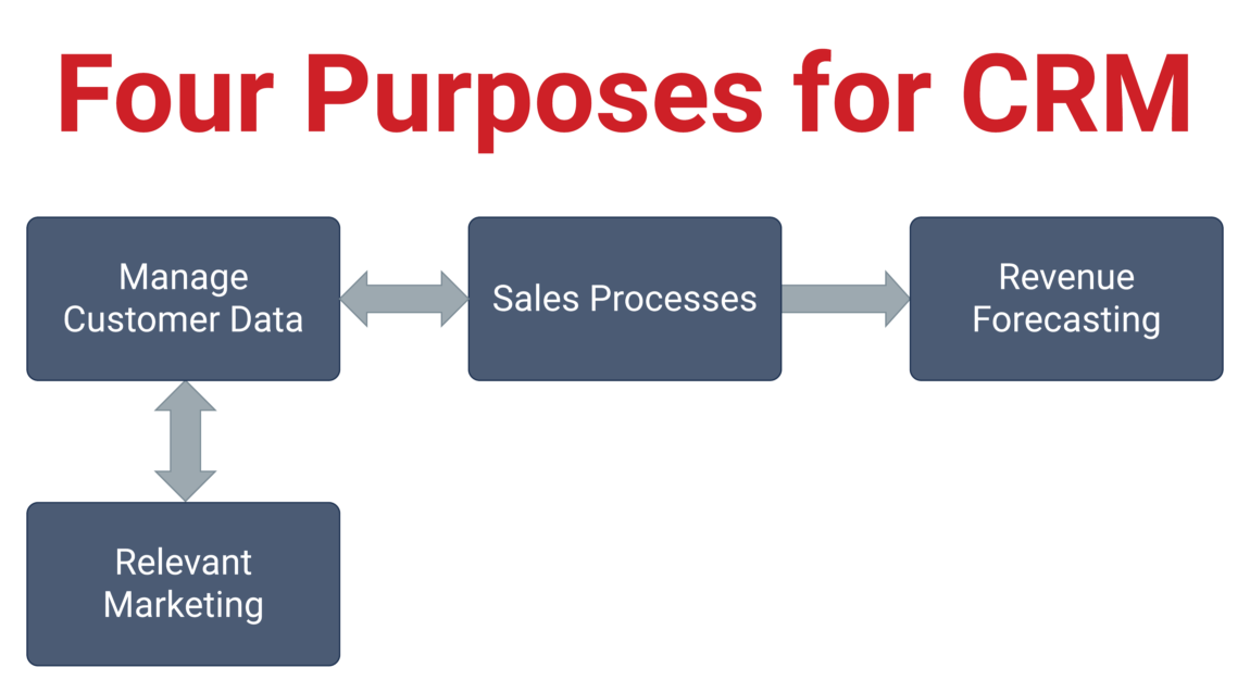 Four Purposes for CRM