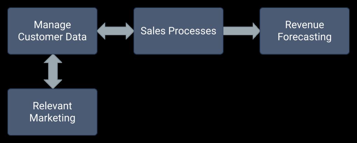 Four Purposes for CRM diagram