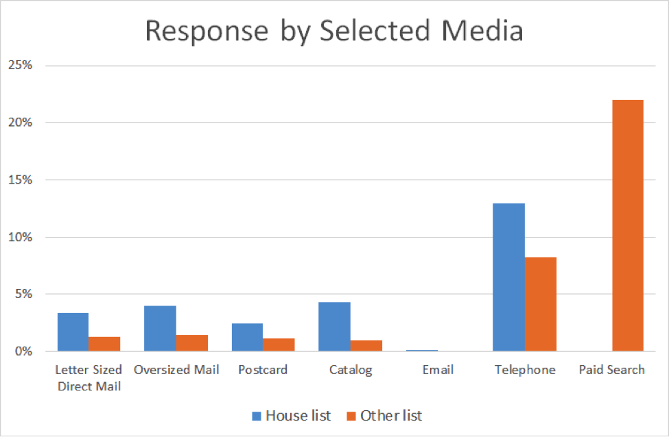 response rate by channel