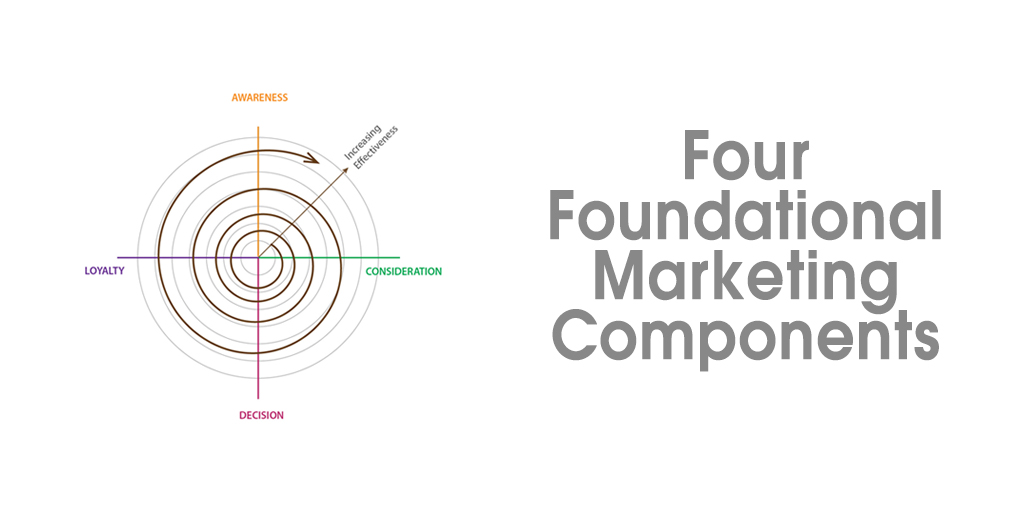 four foundational marketing components