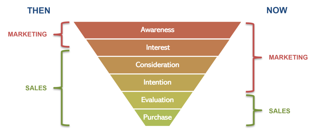 sales and marketing funnel then and now
